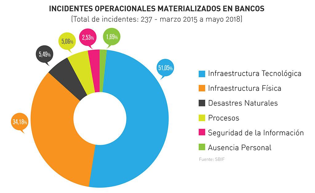 Gráfico que muestra los incidentes de seguridad por banco - Fuente SBIF
